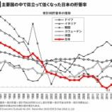 『【悲報】日本の貯蓄事情。韓国よりも貯蓄率は低く、先進国で最低水準。』の画像