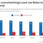 【米大統領選】欧州、アジアでの支持率は圧倒的にバイデン氏!トランプ支持は台湾と…