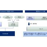 『CYBERDYNE社IPO 種類株を持ったままのIPOは日本で根付くか?』の画像
