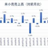 『【米小売売上高】個人消費失速で2020年6月頃までにリセッション入りか』の画像