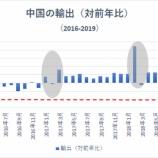 『【悲報】中国の輸出額激減で中国経済の崩壊は近いか』の画像