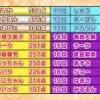 【速報】須藤凜々花、大学受験に失敗…浪人生活へ