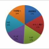 『『バリュー株投資は「勝者のゲーム」!』はバフェット太郎が日本株を運用していた時に影響を受けた良書!!』の画像