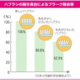『日本一の歯ブラシ生産地は?【篠崎 ふかさわ歯科クリニック】』の画像