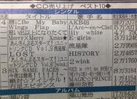 藤田奈那ソロシングル初週売上は12378枚!