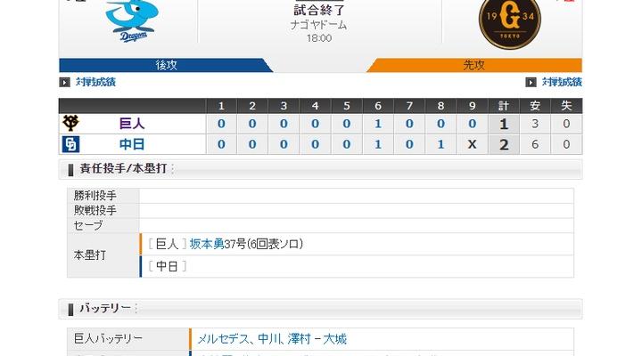 【 巨人試合結果・・・】< 巨 1-2 中 > 巨人連敗・・・坂本の37号HRで先制するも、福田の2打席連続タイムリーに敗れる・・・