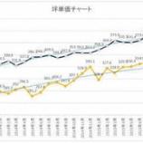 『マンション価格が暴落。オリンピック後まで様子を見るのは得策か。』の画像