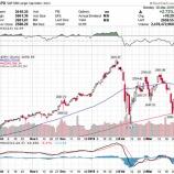 『【朗報】米国株の調整局面は終わり、再び強気相場へ』の画像