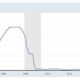 『【衝撃】FRBが0.5%の利下げを決定も株価急落!FED砲は誤爆』の画像