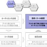 『【 プレゼンコンセプト立案のために 】 ゴールに向けて一貫性を持たせる「目的・ゴールの設定」』の画像