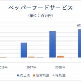 『【悲報】いきなり倒産?!ペッパーフードサービスが崖っぷち!!』の画像