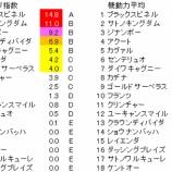 『第55回(2019)新潟記念 予想【ラップ解析】』の画像