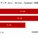 『Facebook、mixi、Twitterのユーザー調査=MMD研究所【湯川】』の画像