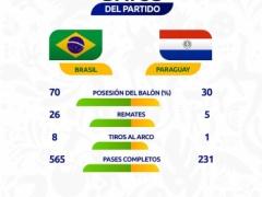 日本代表より酷い? コパアメリカ・パラグアイ戦のブラジル代表のスタッツ・・・