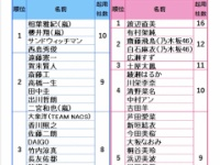 【乃木坂46】白石、飛鳥、与田が女性部門CM起用社数トップ5に!!!