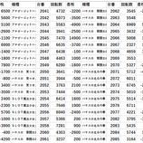 『台東区 パチスロデータ』の画像