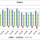 『【高配当株】フィリップ・モリスとアルトリアのキャッシュフロー比較』の画像