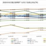 『2020年8月期決算J-REIT分析②安全性指標』の画像