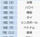 夏休みの人気旅行先ランキング 海外1位は「台湾」、国内1位は「北海道」