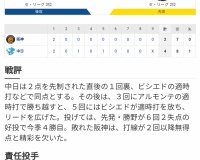【野球】セ・リーグ D4-2T[10/13] 阪神高橋4回KO大山1発も以降無得点