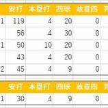 『田原誠次の2019年イースタン成績』の画像