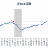 『【米JOLT求職】求人件数の減少で米経済のリセッションは近いか』の画像