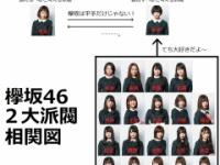 【衝撃】欅坂46の派閥がエグすぎる件wwwwwwwwww