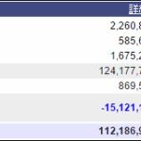 『週末(4月22日)の保有資産。1億1218万。』の画像