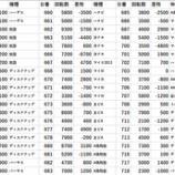 『2/4 アイランド秋葉原 新台入替』の画像