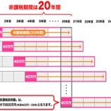 『【貯蓄から投資へ】日本に根付くためには』の画像