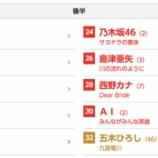 『【乃木坂46】『第67回 紅白歌合戦』曲順が決定!乃木坂は後半トップバッター24組目に出演!!』の画像