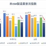 『【悲報】ISM製造業景況指数、主要項目がすべて悪化!将来のリセッションは近いか』の画像