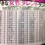 『【乃木坂46】2017年 箱根駅伝出場選手『好きな女性タレントランキング』で乃木坂メンバーが多数ランクイン!!!』の画像