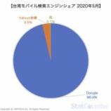 『台湾検索エンジン市場最新シェアと市場動向 -2020年5月-|台湾デジタルマーケティング』の画像