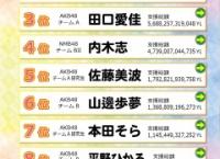 AiKaBu「ドリームチャレンジYF」最終結果発表!1位は寺田美咲!フレッシュメンバーでイベント開催へ