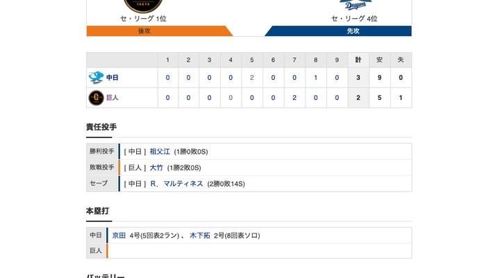 【巨人試合結果…】<巨2-3中> 巨人連勝ストップ…中島が同点2点打も8回から登板の大竹寛が被弾…
