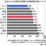 『【経済成長】日本は世界最低の割には労働時間も長いし、無駄の多い国。かつての輝きを取り戻すには?』の画像