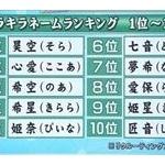 2016年「キラキラネームランキング」が完全にカオス!姫奈(ぴいな)紅葉(めいぷる)……wwww