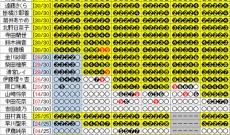 【乃木坂46】24th 個別握手会 9次完売表 4期生11名中9名が宮城5部を完売
