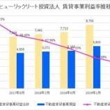 『ヒューリックリート投資法人の第11期(2019年8月期)決算・一口当たり分配金は3,487円』の画像