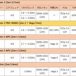 『Intel&AMDのCPUを比べてみる 〜ローエンド編〜』の画像