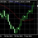 Moving Average FX Blog ~MAFXB~ 移動平均 de 外国為替取引