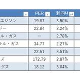 『【配当貴族×公益】25年以上連続増配の公益株7種を紹介する!』の画像