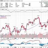 『原油価格急騰でリセッションのリスク高まる』の画像