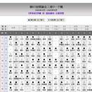 """注目の西山朋佳三段は""""怒濤""""の8連敗で終幕"""