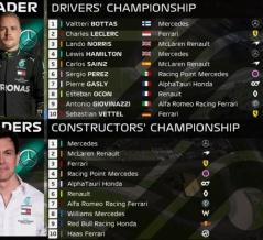 F1ランキング 2020年第1戦オーストリアGP:F1ドライバーズ・ランキング F1コンストラクターズ・ランキング