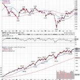 『米国株急落も相場から降りるべきではない理由』の画像