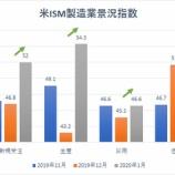 『【米ISM製造業景況指数】半年ぶりに50上回り景気拡大を示唆』の画像
