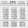 【速報】SKE48「FRUSTRATION」2日目売上8,857枚