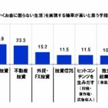 『日本人は株でお金持ちになるのは宝くじを当てるよりも確率が低いと考えている?!』の画像